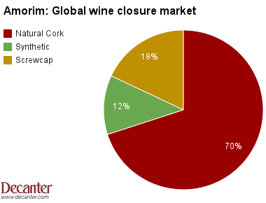 Amorim wine closure market
