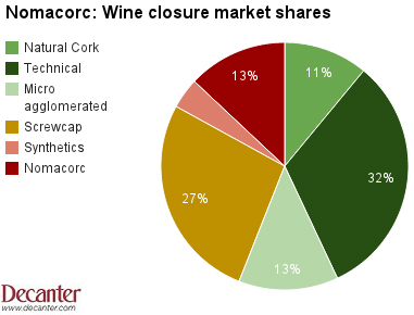 Nomacorc wine closure market