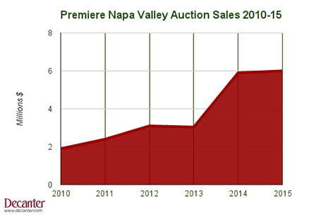 Premiere Napa Valley Auction sales 2010-15