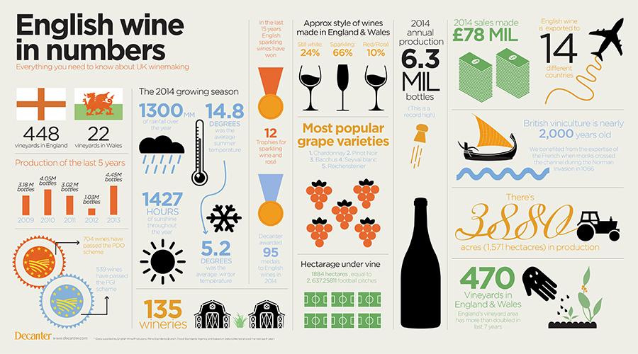 english wine stats