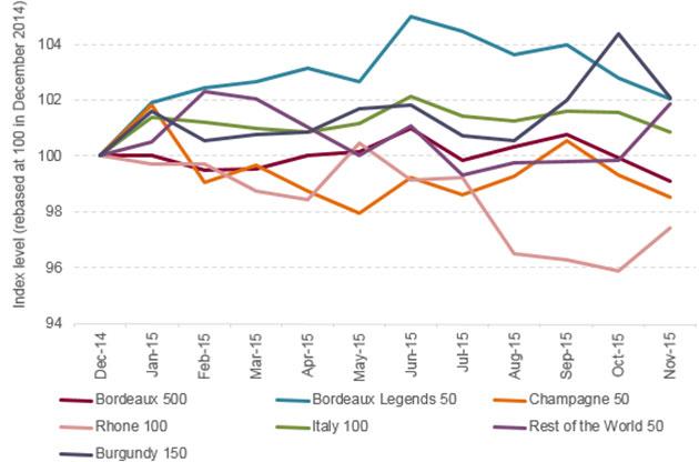 Liv-ex 1000 chart 2015