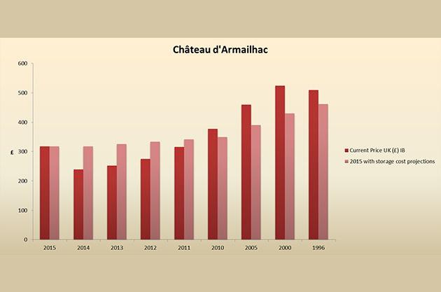 d'armailhac-price-graph
