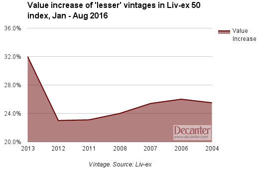 Liv-ex 50, lesser vintages, 2016, Invest into wine, Fine Wine Investment, Good Returns, Brexit, Sure Holdings