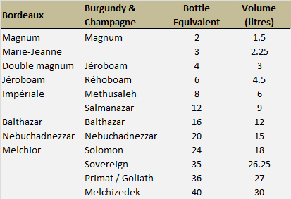 Where to buy wine in larger bottle sizes - Decanter