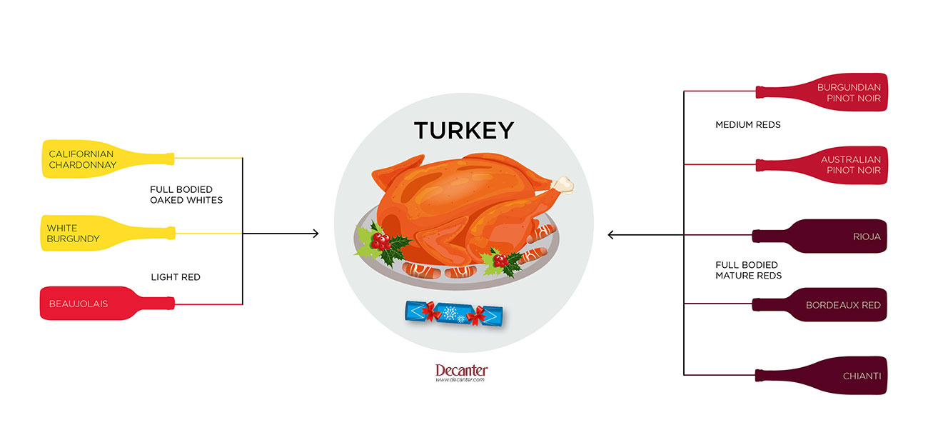 Wine With Turkey A Food Pairing Guide Decanter