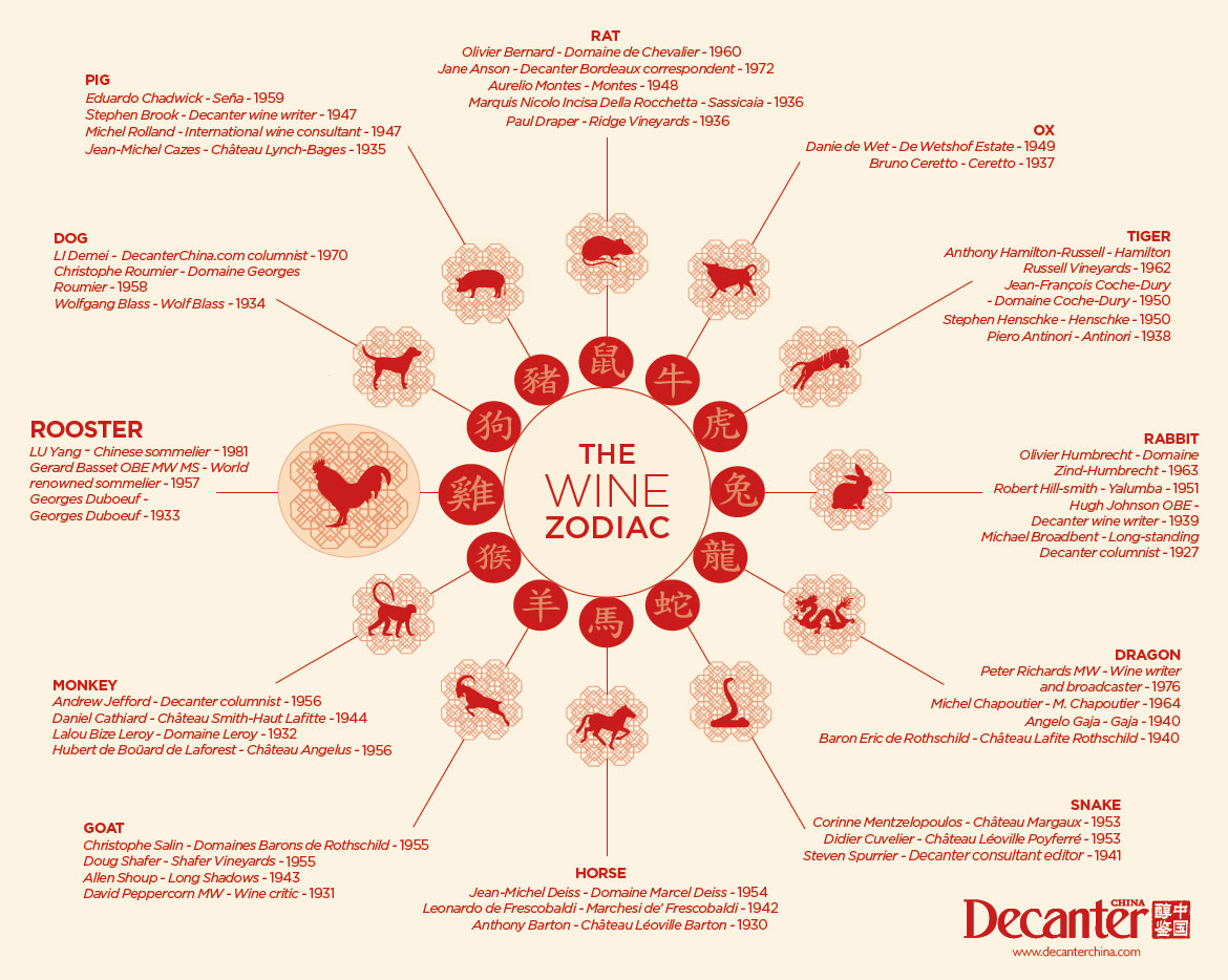 Chinese zodiac 2017 which wine stars share your animal then look at our graphic to see who shares your sign in the wine world buycottarizona Image collections