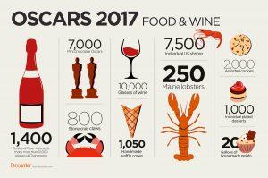 Oscars 2017 wine