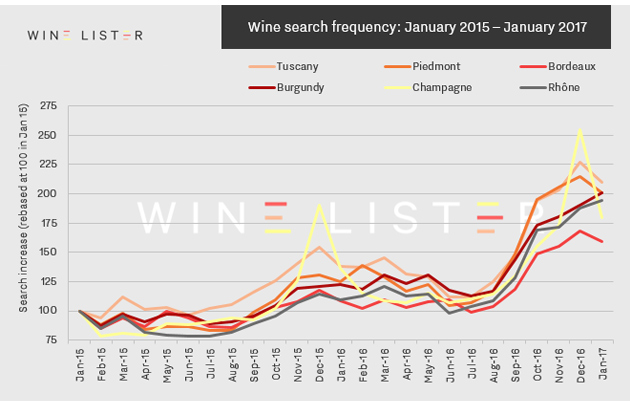 Search for major wine regions