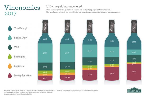 tax on wine, bibendum graphic