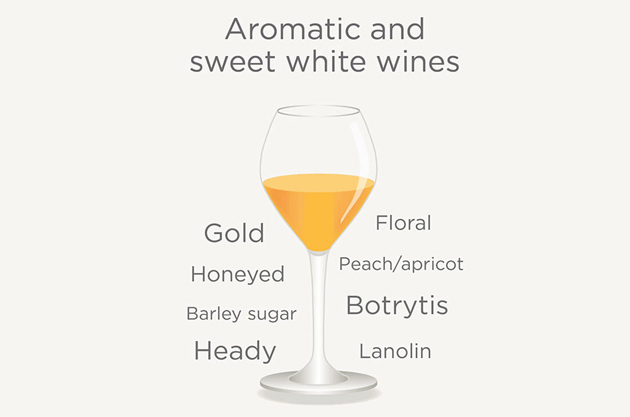 Sweet Wine Quiz