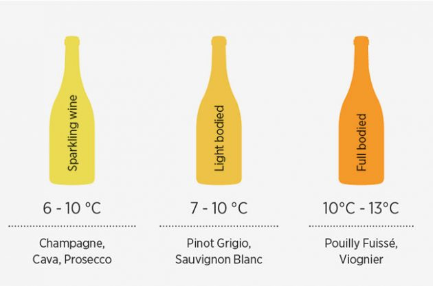 white wine temperatures  sc 1 st  Decanter Magazine & White wine temperature: How cold should it be? - Decanter