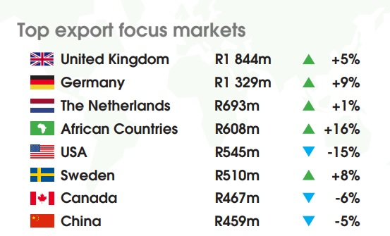 South Africa's top wine export markets in 2018 - Decanter