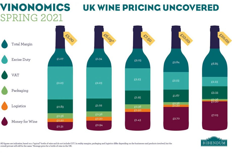 Tax on wine in the UK