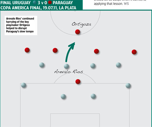 Uruguay tactics