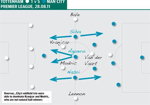 Tactics Tottenham Manchester City 28.08.11