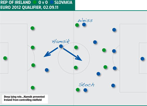 Tactics Rep of Ireland Slovakia 0209.11
