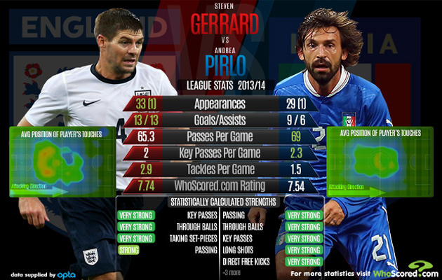 Midfield generals...both Steven Gerrard and Andrea Pirlo will look to pull the strings.