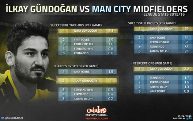 Gundogan statistics