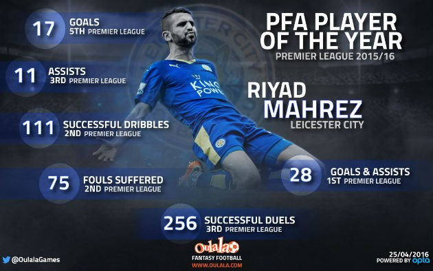 Riyad Mahrez wins PFA Player of the Year - World Soccer