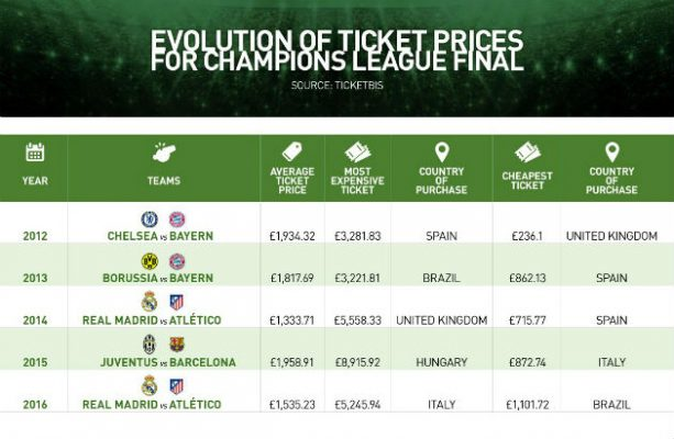 Evolution of prices for Champions League final ticket prices