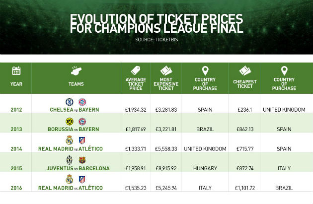 the champions league increase in ticket A total of more than €13bn will be shared among the clubs in the 2016/17 uefa champions league and we explain how the money will be  ticket info and offers.
