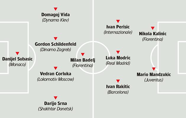 Croatia tactics