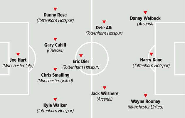 England tactics