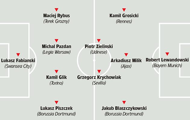 Poland tactics