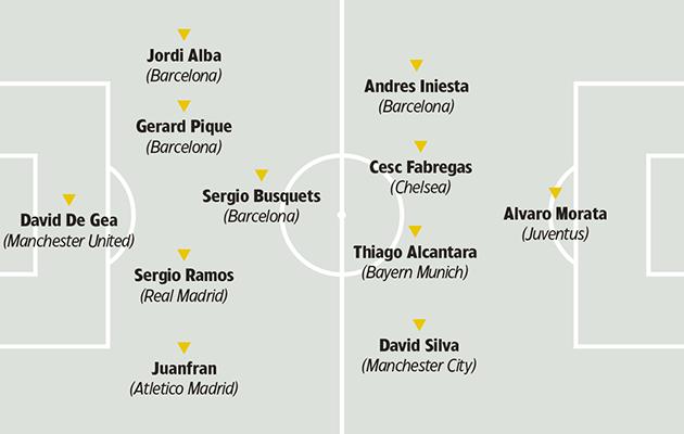 Spain tactics
