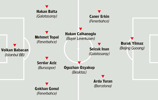 Turkey tactics