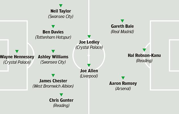Wales tactics