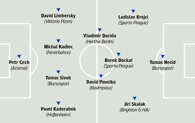 Czech Republic tactics