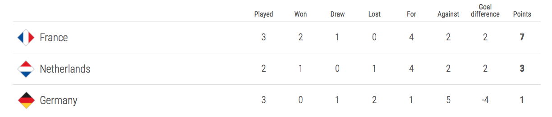 France Uefa Nations League Fixtures Squad Group Guide
