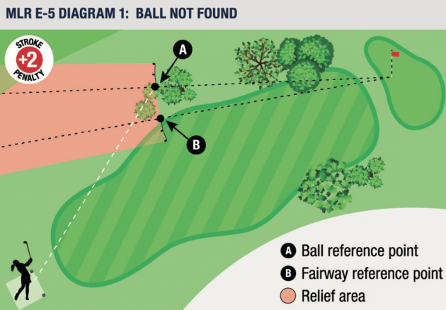 New Golf Rules Explained: Local Rules - 2019 Changes