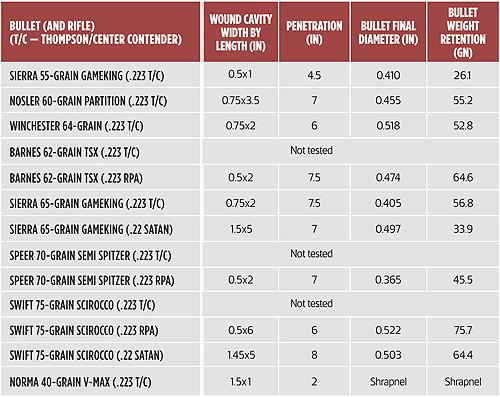 Bullet statistics chart 2.