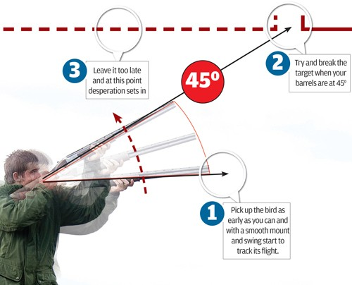 Shooting lessons: Perfecting your swing