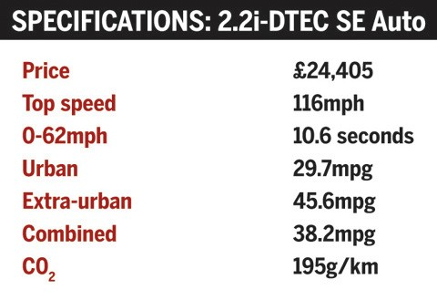 Honda CR-V specifications
