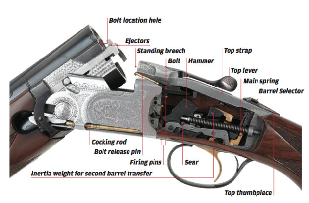 shotgun components